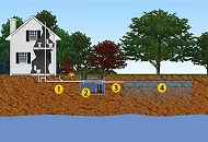 The Septic System for Houses in London Image