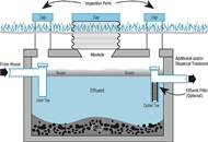 Types of Septic Systems in London Image