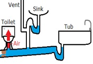 Bubbling Toilets & Drains Explained by our London Plumber Image